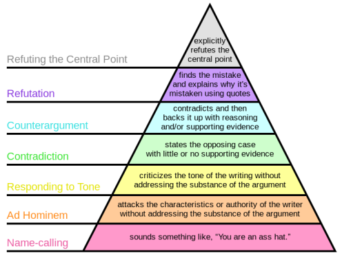 Graham's_Hierarchy_of_Disagreement.svg